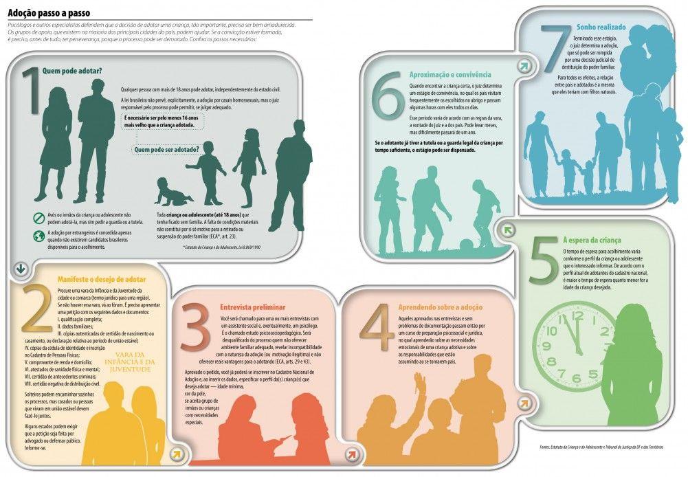 Como funciona o processo de adoção no Brasil. Fonte:  site do Senado.